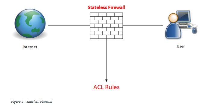 Figure 2 - Stateless Firewall