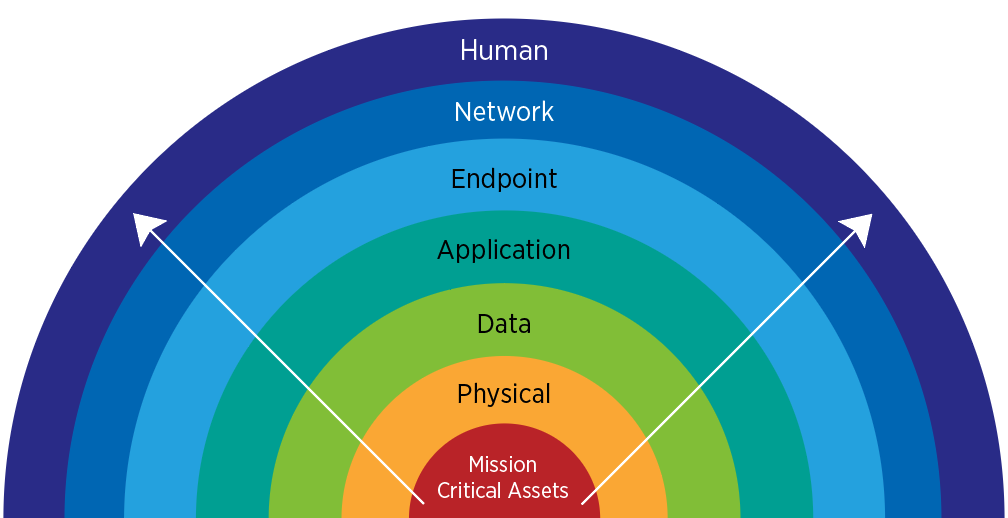 Cybersecurity_layers_blog