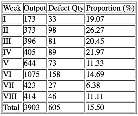 Welding Defect Rate Analysis & Rectification Using Six SIGMA