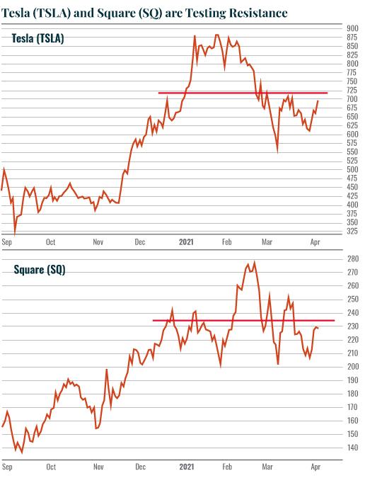 Chart: TSLA/SQ