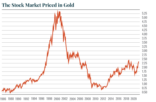 The Stock Market Priced in Gold