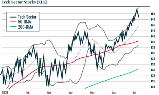 Chart: XLK