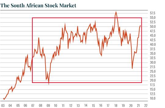 Chart: SA Stocks