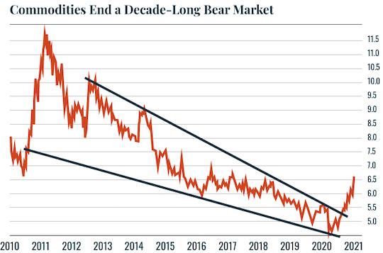 Chart: Commodities