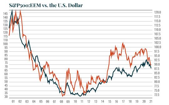 Chart: SP:EEM vs USD