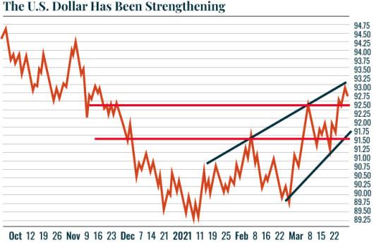 USD strengthening