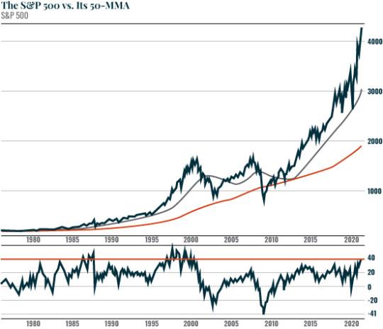 Chart: SP + 50MMA
