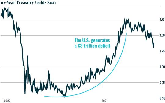 Chart: Treasury Yields
