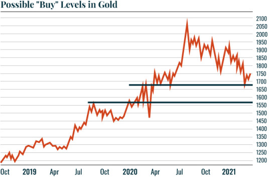 Possible buy levels in gold