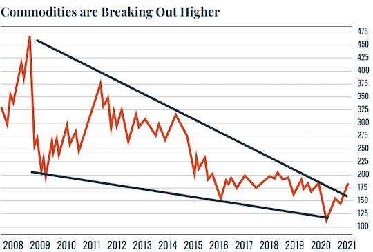 Chart: Commodities are breaking out higher