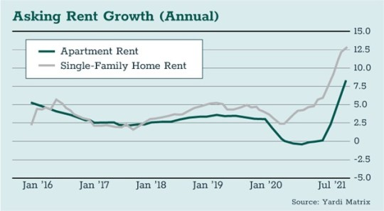 Asking Rent Growth (Annual)