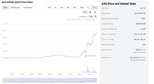 AXS price chart
