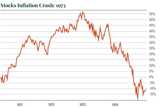 crash 1973