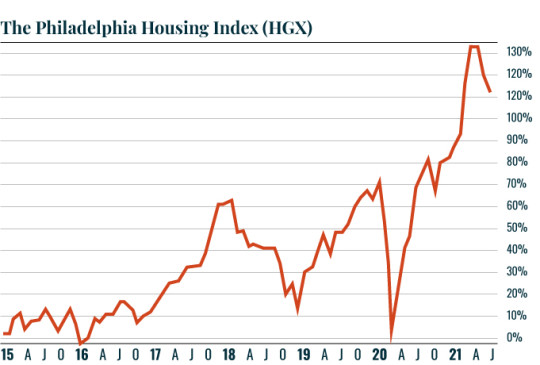 Chart: HGX