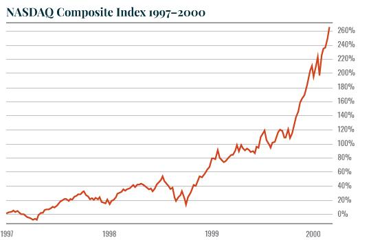 Chart: Nasdaq 97-00