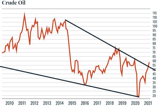 Chart: Crude Oil