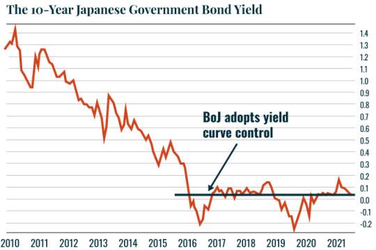 Chart: 10-Year JGBs