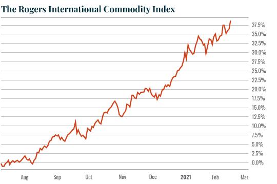 TheRogersInternationalCommodity