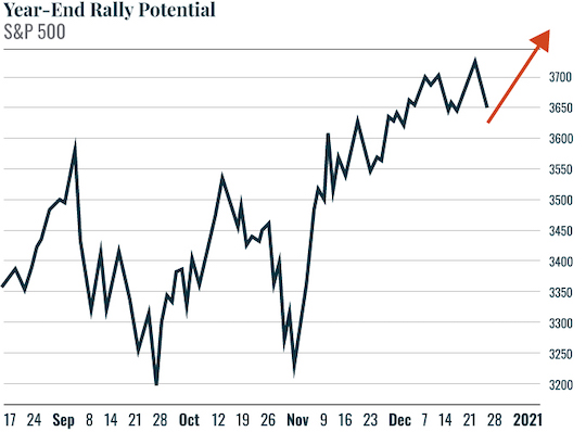 Chart: Year-End Rally
