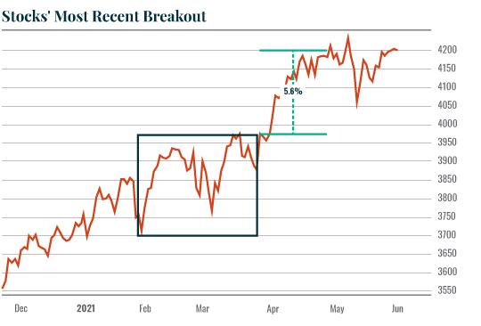 Chart: Recent breakout