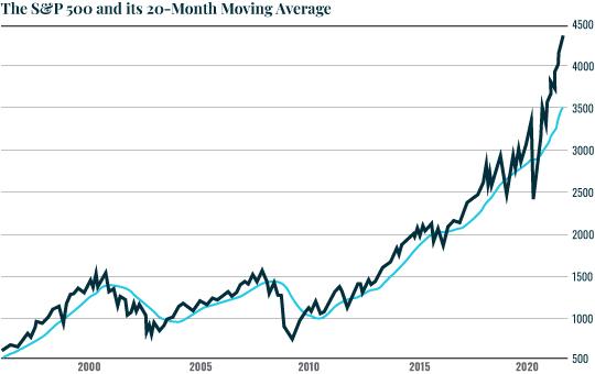 Chart: 20 month