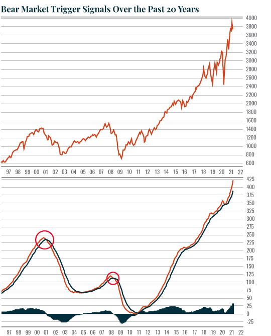 Chart: bear market signal