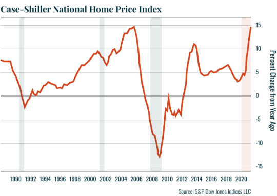 Chart: Case-Shiller National Home Price Index