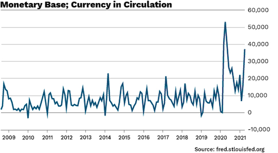 Monetary Base Currency in circulation