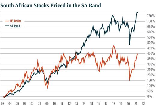Chart: SA Stocks – Dollar/Rand