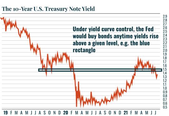 Chart: 10-year Treasury yields