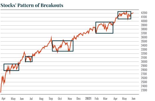 Chart: Breakout pattern