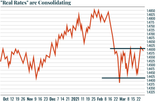 Real rates are consolidating