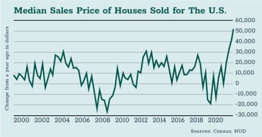 Median Sales Price of Houses Sold for the US