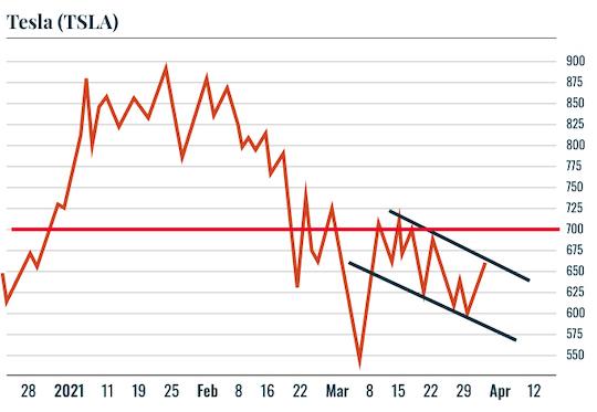 Chart: TSLA