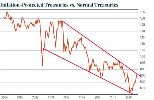 InflationProtectedTreasuriesVsNormalTreasuries