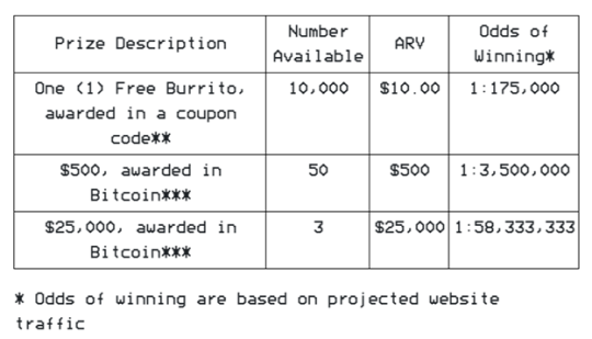 chipotle bitcoin sweepstakes