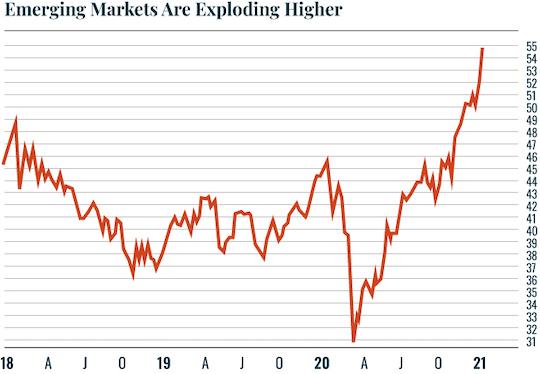Chart: Emerging Markets