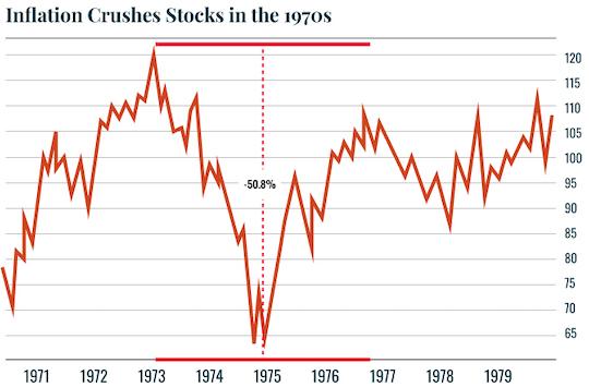 Inflation Crushes Stocks 1970