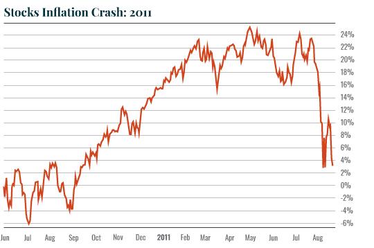 stocks inflation crash