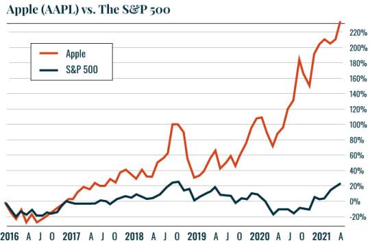 Chart of AAPL v SP