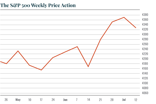 Chart: SP Weekly