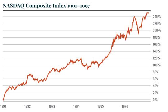 Chart: Nasdaq 91-97