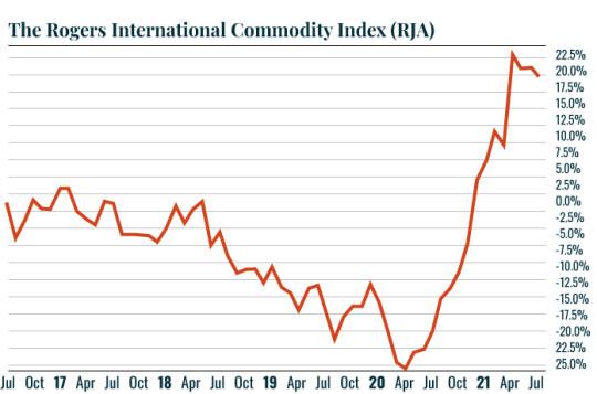 Chart:RJA