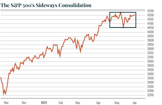 Chart: Sideways Consolidation