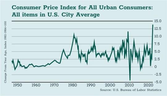Consumer Price Index for All Urban Consumers