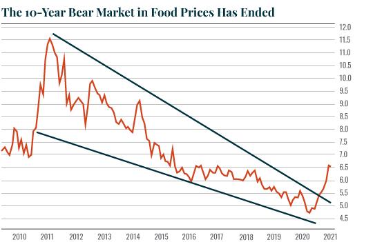 ten year chart image