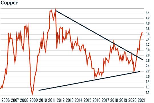 Chart: Copper