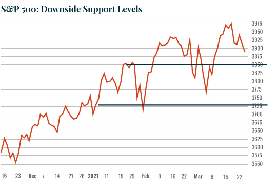 SP500DownsideSupportLevels