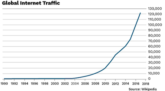 Global Internet Traffic