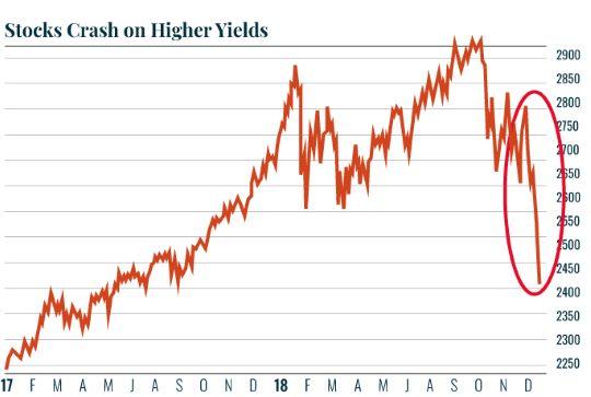 Chart: Stocks crash